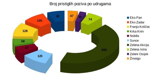 grafikon-1-zaprimljene-prijave-po-udrugama-clanicama-u-2016