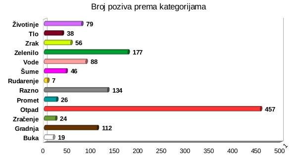 grafikon-2-zaprimljene-prijave-po-kategorijama-u-2016